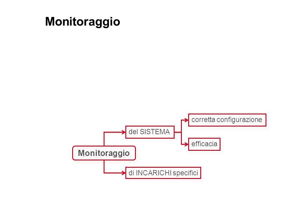 Monitoraggio del SISTEMA del SISTEMA di INCARICHI specifici di INCARICHI specifici corretta configurazione corretta configurazione efficacia