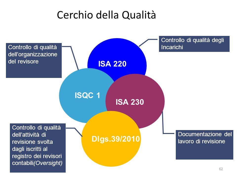 62 ISA 220 ISQC 1 ISA 230 Cerchio della Qualità Controllo di qualità degli Incarichi Controllo di qualità dellorganizzazione del revisore Documentazione del lavoro di revisione Dlgs.39/2010 Controllo di qualità dellattività di revisione svolta dagli iscritti al registro dei revisori contabili(Oversight)