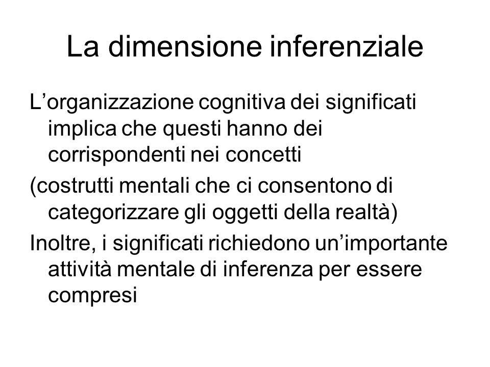 La dimensione inferenziale Lorganizzazione cognitiva dei significati implica che questi hanno dei corrispondenti nei concetti (costrutti mentali che c