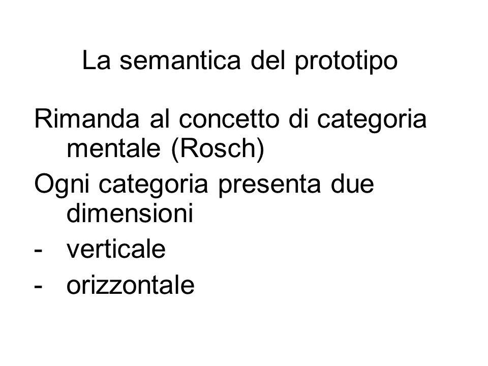 La semantica del prototipo Rimanda al concetto di categoria mentale (Rosch) Ogni categoria presenta due dimensioni -verticale -orizzontale