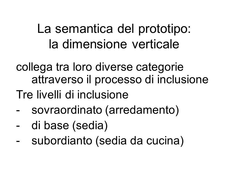 La semantica del prototipo: la dimensione verticale collega tra loro diverse categorie attraverso il processo di inclusione Tre livelli di inclusione
