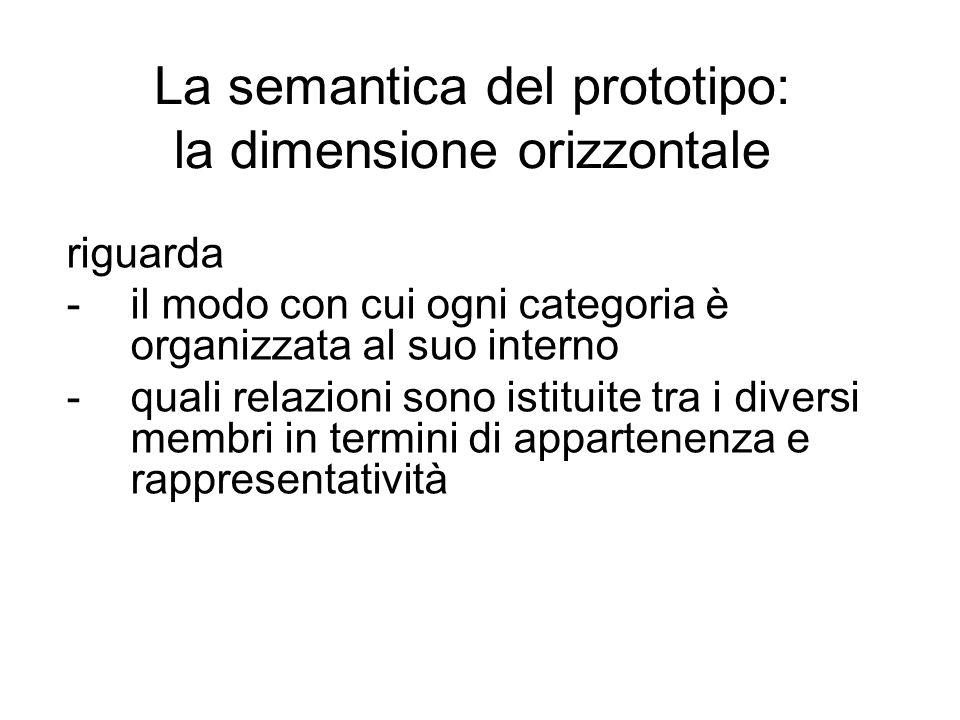 La semantica del prototipo: la dimensione orizzontale riguarda -il modo con cui ogni categoria è organizzata al suo interno -quali relazioni sono isti