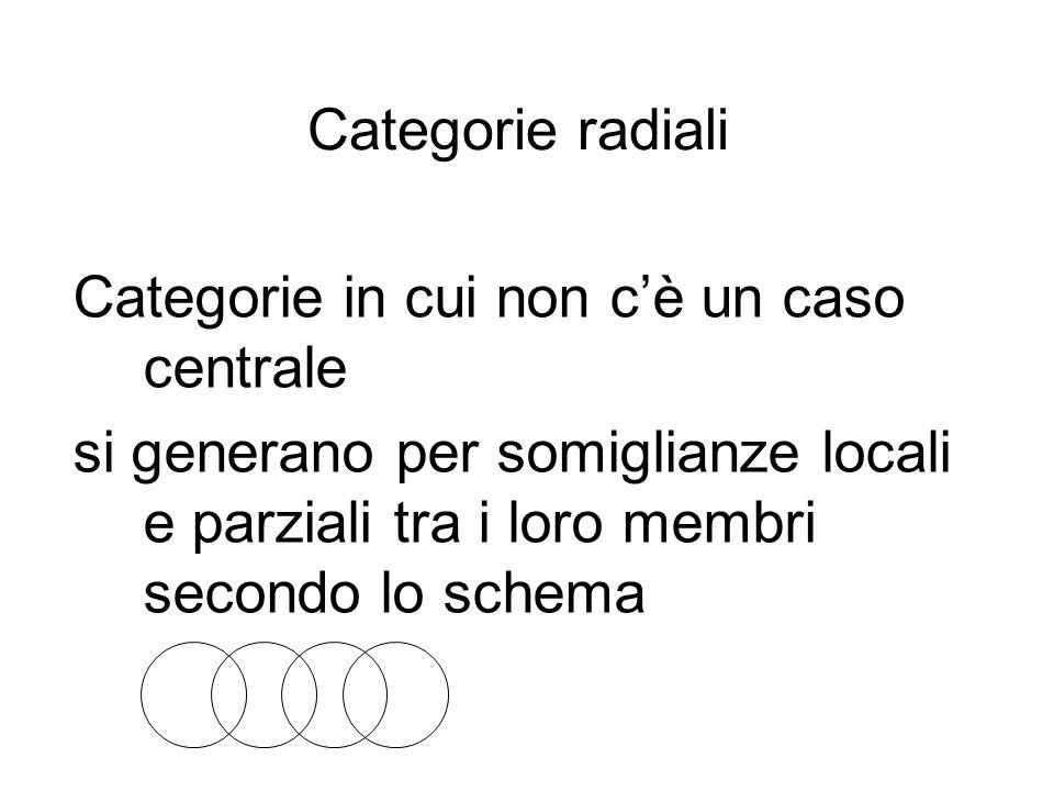 Categorie radiali Categorie in cui non cè un caso centrale si generano per somiglianze locali e parziali tra i loro membri secondo lo schema