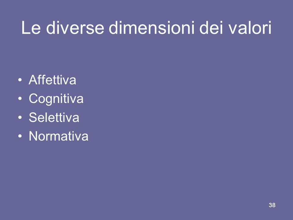 Le diverse dimensioni dei valori Affettiva Cognitiva Selettiva Normativa 38