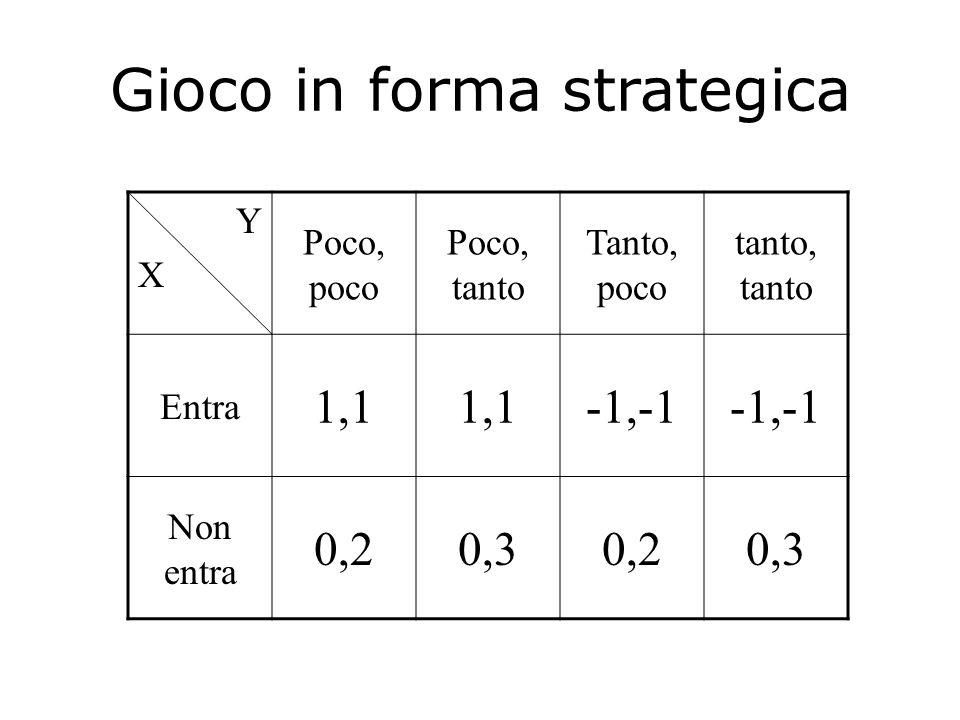 Gioco in forma estesa -1, -1 1, 1 0, 3 0, 2 X Y Y Non entra poco entra tanto poco