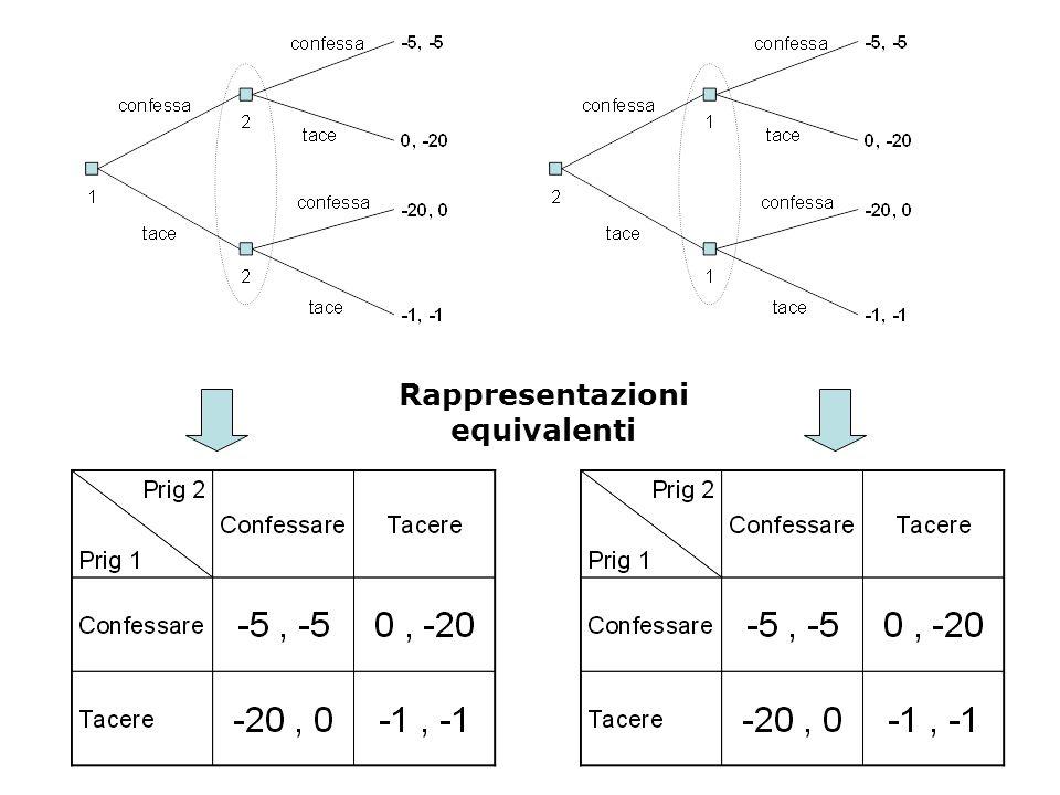 Informazione Informazione Perfetta: ciascun insieme informativo è composto da un nodo singolo (ad esempio gli scacchi, gioco di entrata) Informazione