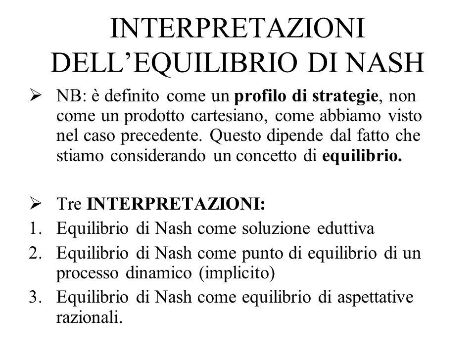 Un concetto di equilibrio come soluzione: lequilibrio di Nash Dato un gioco in forma strategica, un profilo di strategie s * S è un equilibrio di Nash