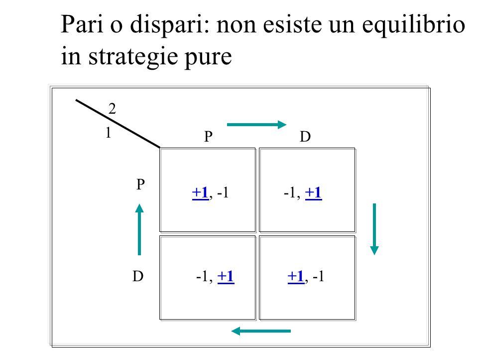 INTERPRETAZIONI DELLEQUILIBRIO DI NASH NB: è definito come un profilo di strategie, non come un prodotto cartesiano, come abbiamo visto nel caso prece