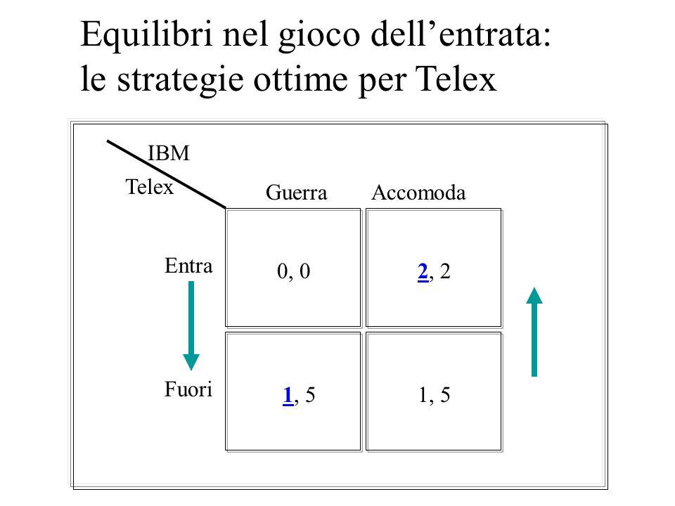 La forma normale del gioco dellentrata 0, 02, 2 1, 5 Guerra Accomoda Entra Fuori IBM Telex 1, 5