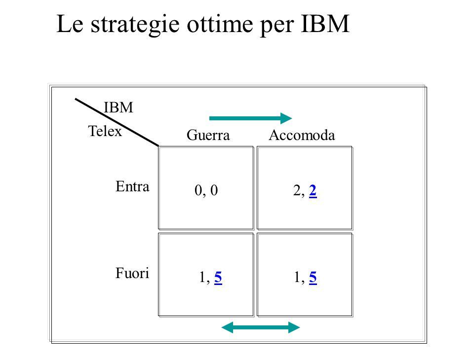 Equilibri nel gioco dellentrata: le strategie ottime per Telex 0, 02, 2 1, 5 Guerra Accomoda Entra Fuori IBM Telex 1, 5