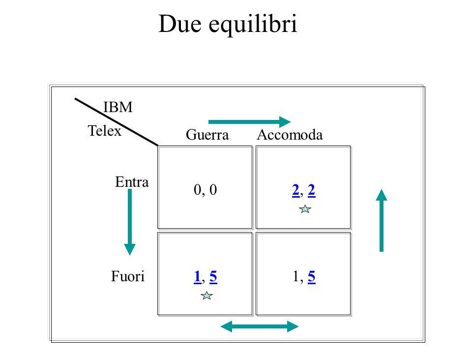 Le strategie ottime per IBM 0, 02, 2 1, 5 Guerra Accomoda Entra Fuori IBM Telex 1, 5