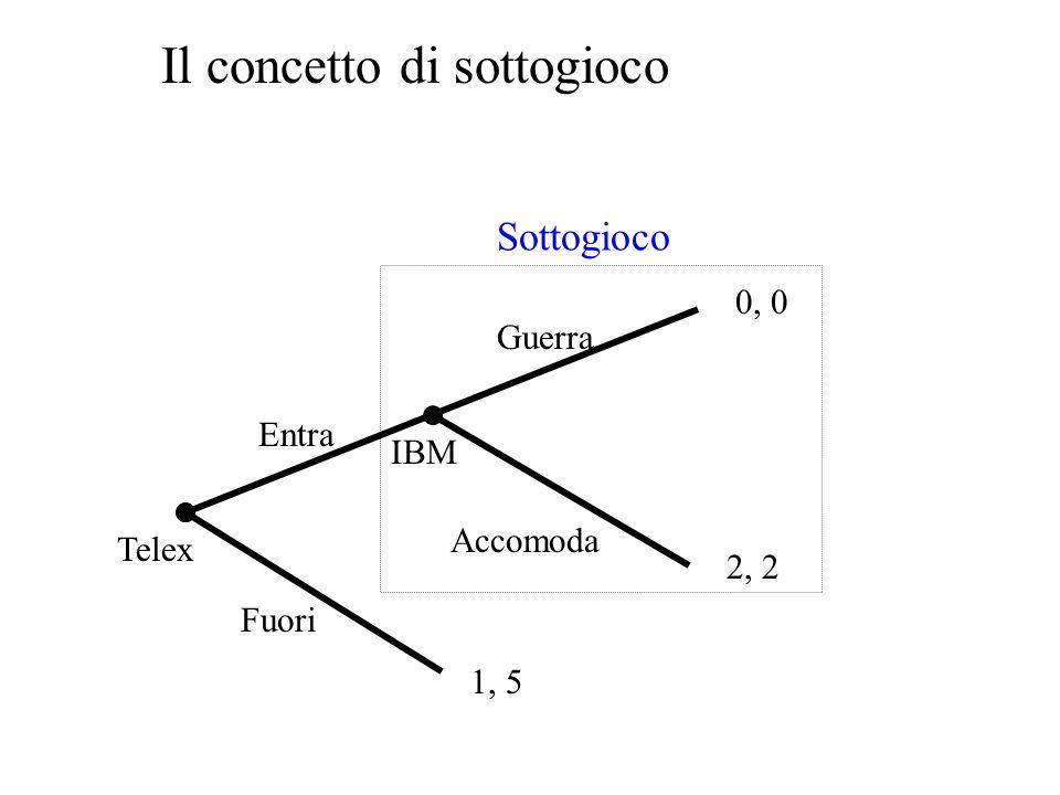 Perfezione nei sottogiochi (Selten, 1965) Applica una nozione di comportamento razionale (in particolare lequilibrio di Nash) ogni volta che si fronte