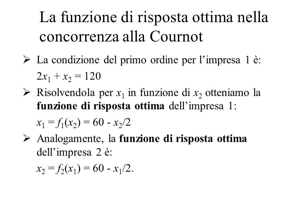 Calcolo della funzione di risposta ottima Funzione di vincita dellimpresa i: u i (x) = (P - c)x i Condizioni del primo ordine: Limpresa 1 massimizza i