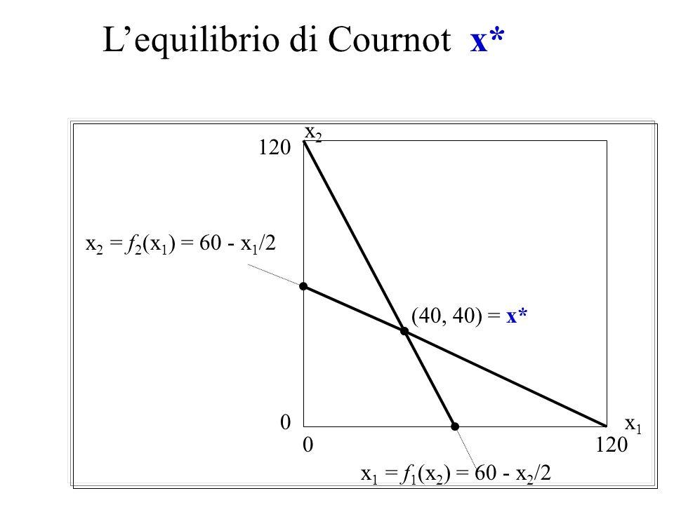 La funzione di risposta ottima nella concorrenza alla Cournot La condizione del primo ordine per limpresa 1 è: 2x 1 + x 2 = 120 Risolvendola per x 1 i