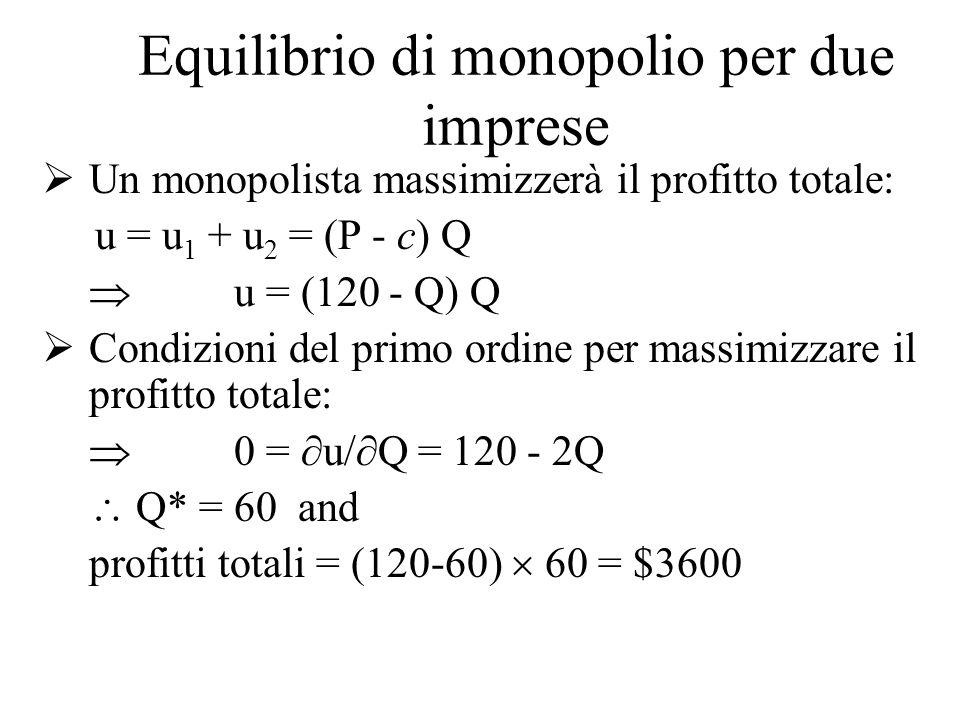 Concorrenza perfetta con due imprese Prezzo uguale al costo marginale In questo mercato il costo marginale = c = $10 Q = 130 - P = 130 - 10 = 120 x* =