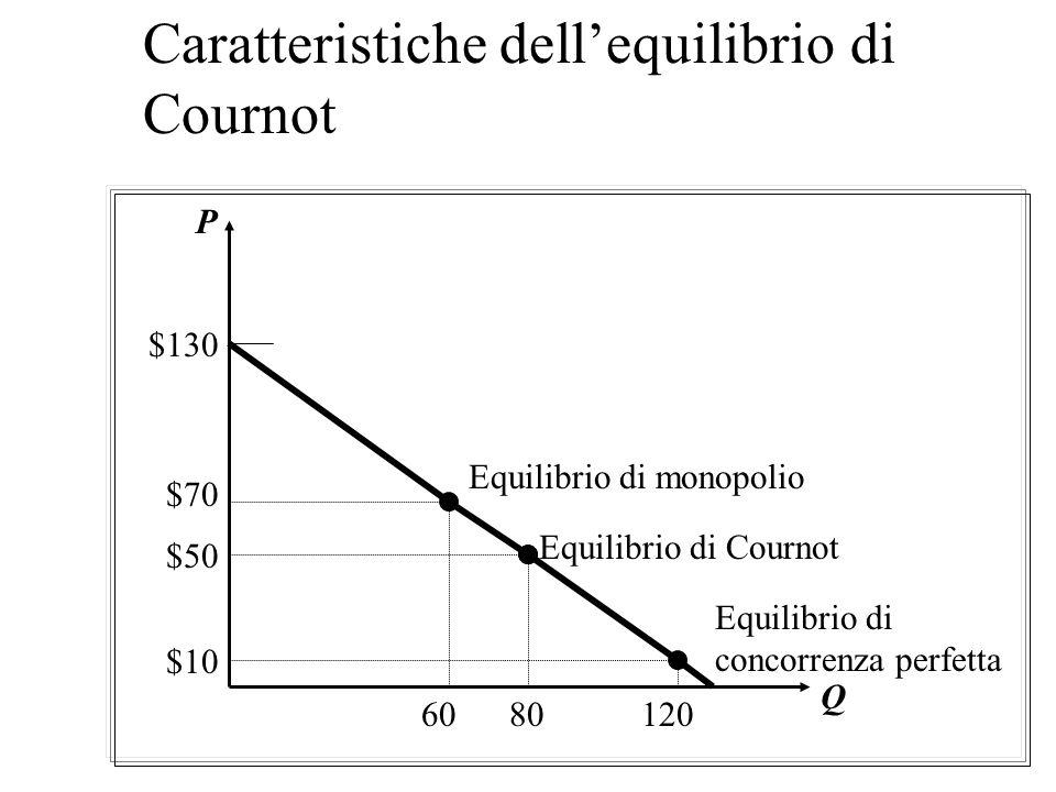 Caratteristiche dellequilibrio di Cournot Il monopolio è associato al prezzo più alto, la minore quantità e il profitto più alto La concorrenza perfet