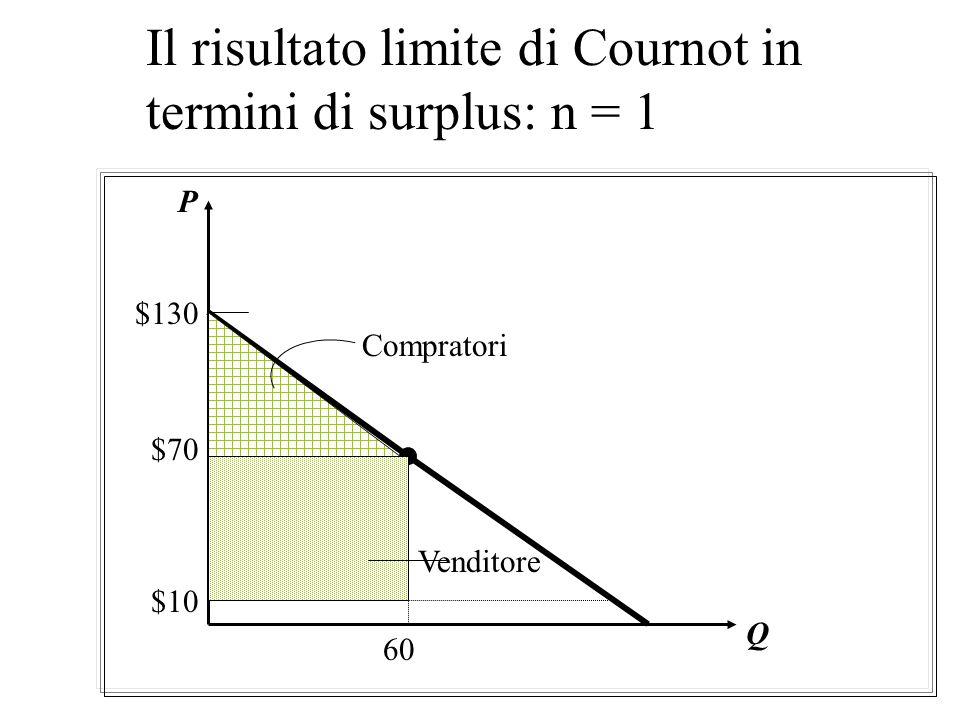 Concorrenza alla Cournot con molte imprese Quantità di mercato: Q* = x 1 = nx 1 = 120n/(n+1) prezzo di mercato: P* = 130 - Q* =130 - [120n/(n+1)] n P*