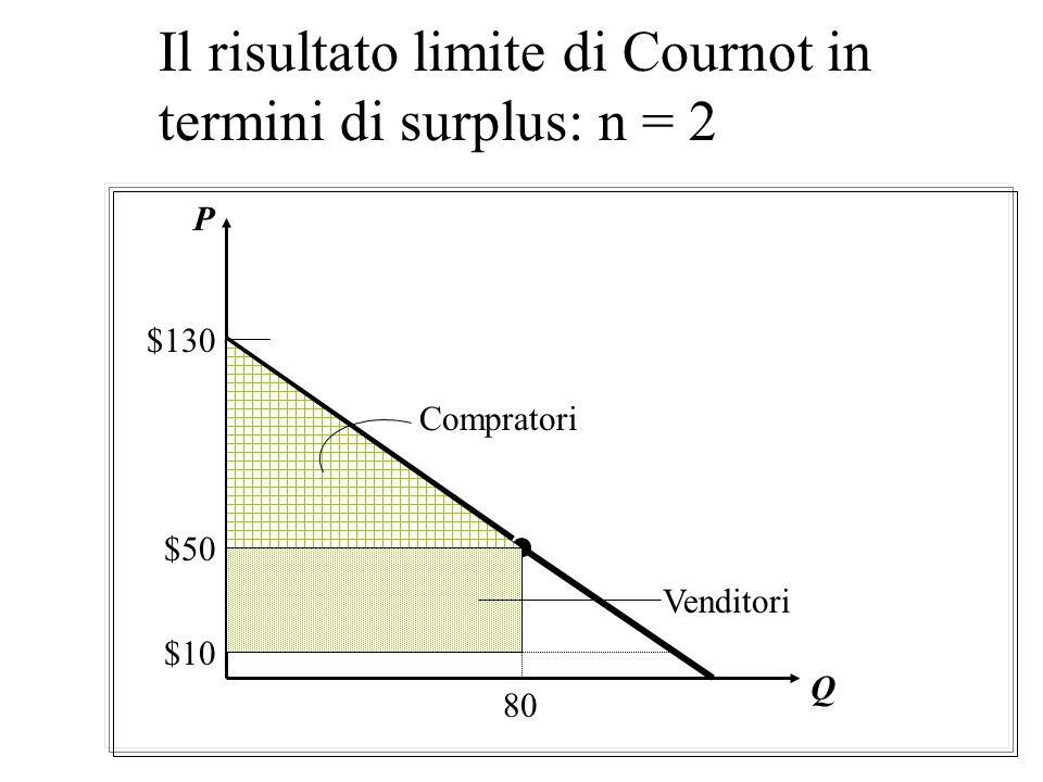 Il risultato limite di Cournot in termini di surplus: n = 1 Q Compratori $130 $70 $10 Venditore P 60