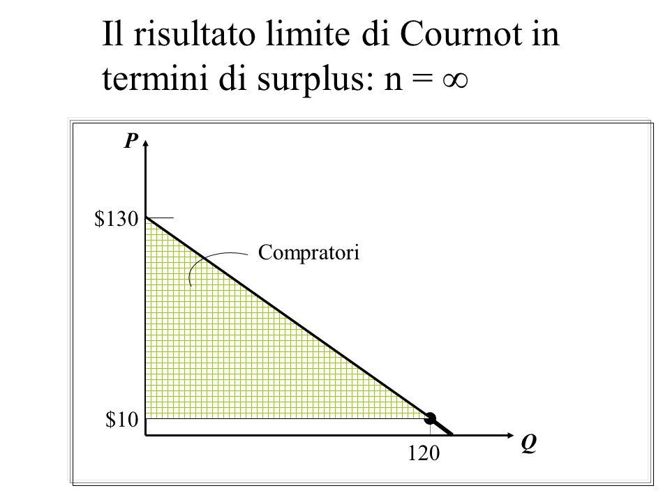 Il risultato limite di Cournot in termini di surplus: n = 2 Q Compratori $130 $50 $10 Venditori P 80
