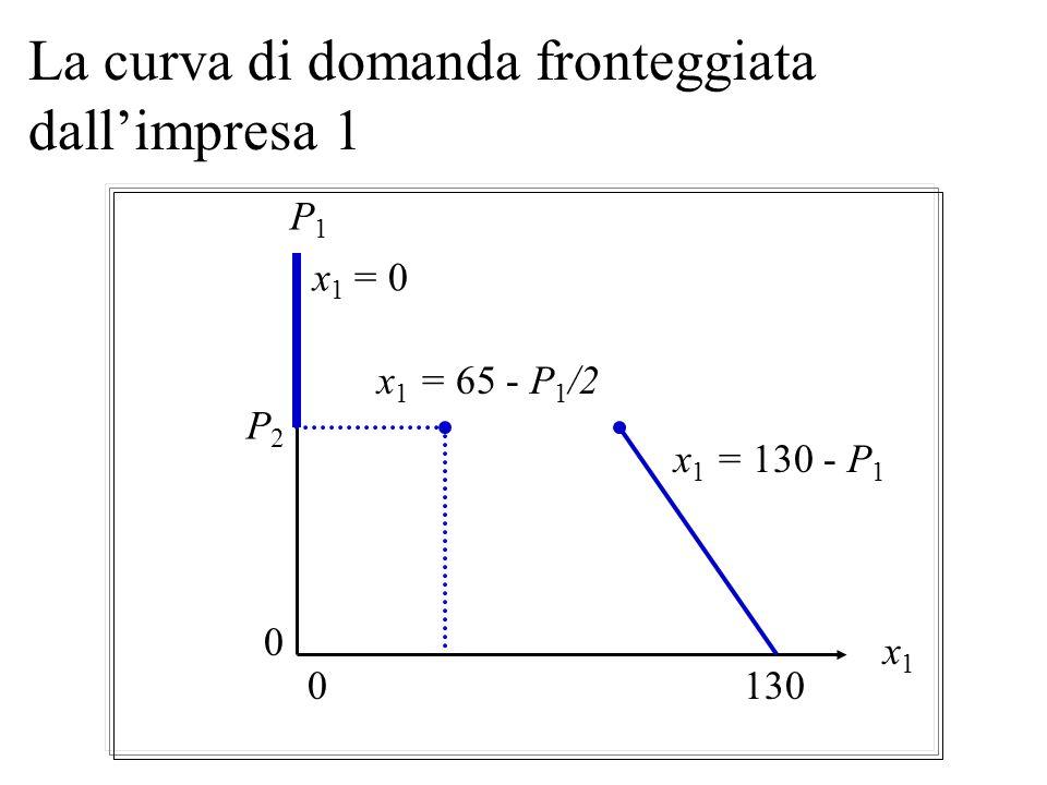 Le domande fronteggiate dalle due imprese La curva di domanda dellimpresa 1: x 1 (p) = 130 - p 1 se p 1 p 2 La curva di domanda dellimpresa 2: x 2 (p)