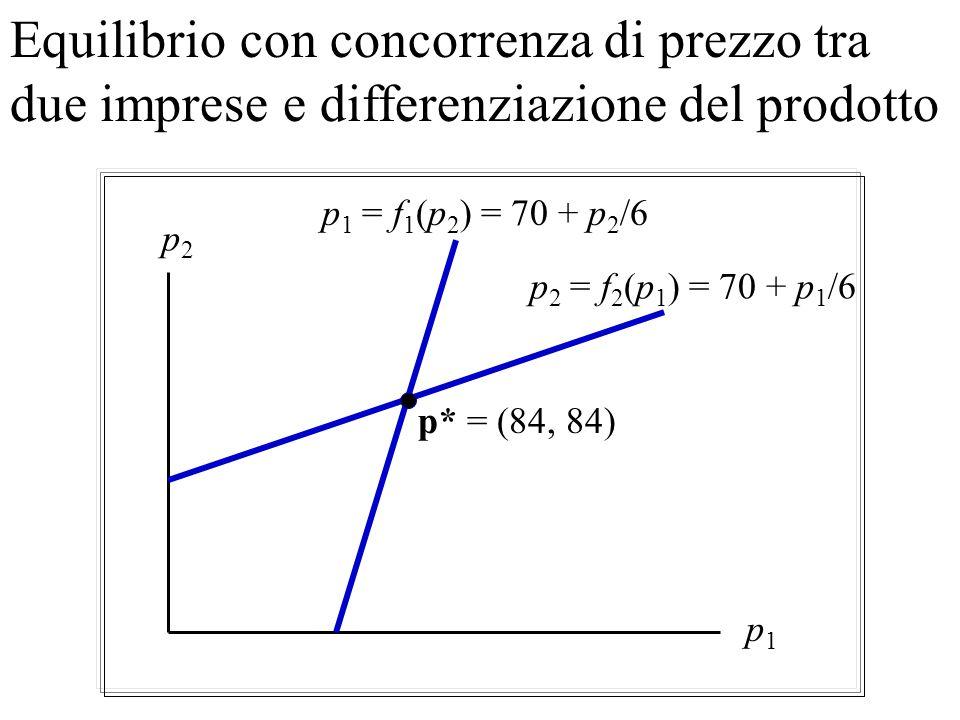 Concorrenza di prezzo con differenziazione del prodotto Condizioni del primo ordine per la massimizzazione del profitto dellimpresa 1: 0 = u 1 / p 1 =