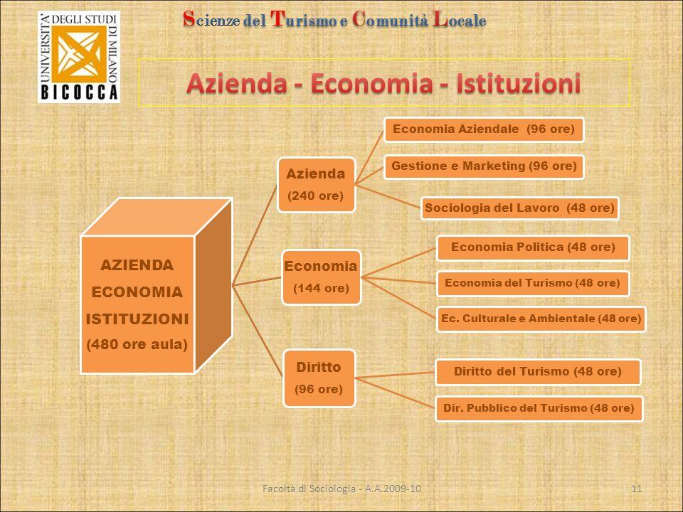 AZIENDA ECONOMIA ISTITUZIONI (480 ore aula) Azienda (240 ore) Economia Aziendale (96 ore)Gestione e Marketing (96 ore) Sociologia del Lavoro (48 ore) Economia (144 ore) Economia Politica (48 ore) Economia del Turismo (48 ore)Ec.