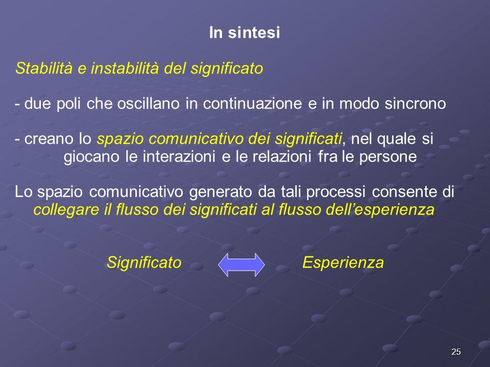 25 In sintesi Stabilità e instabilità del significato - due poli che oscillano in continuazione e in modo sincrono - creano lo spazio comunicativo dei
