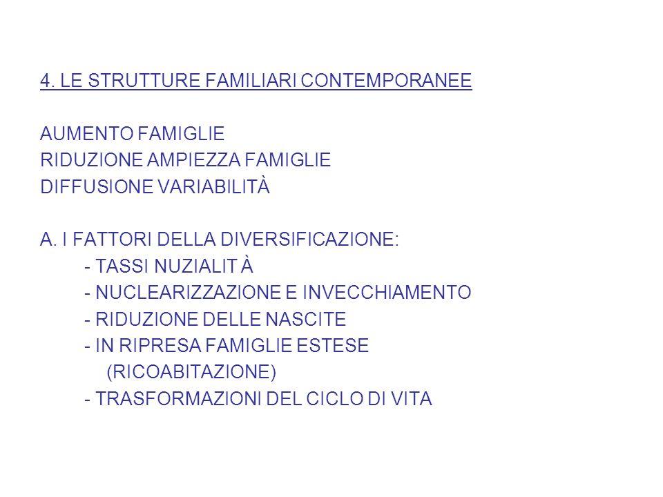 4. LE STRUTTURE FAMILIARI CONTEMPORANEE AUMENTO FAMIGLIE RIDUZIONE AMPIEZZA FAMIGLIE DIFFUSIONE VARIABILITÀ A. I FATTORI DELLA DIVERSIFICAZIONE: - TAS