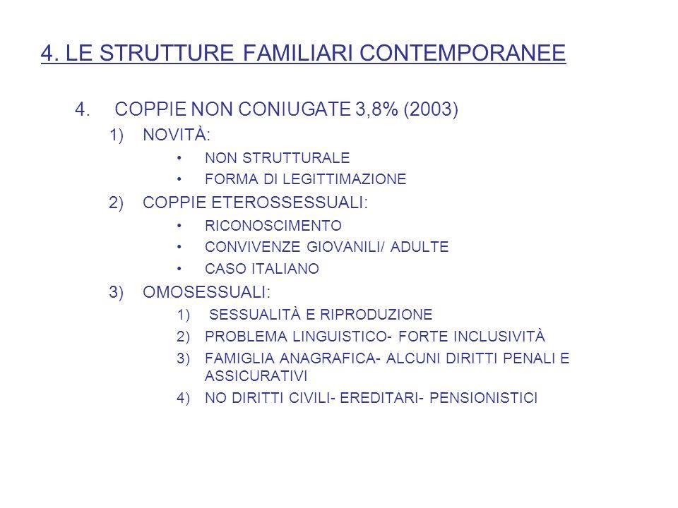 4. LE STRUTTURE FAMILIARI CONTEMPORANEE 4.COPPIE NON CONIUGATE 3,8% (2003) 1)NOVITÀ: NON STRUTTURALE FORMA DI LEGITTIMAZIONE 2)COPPIE ETEROSSESSUALI:
