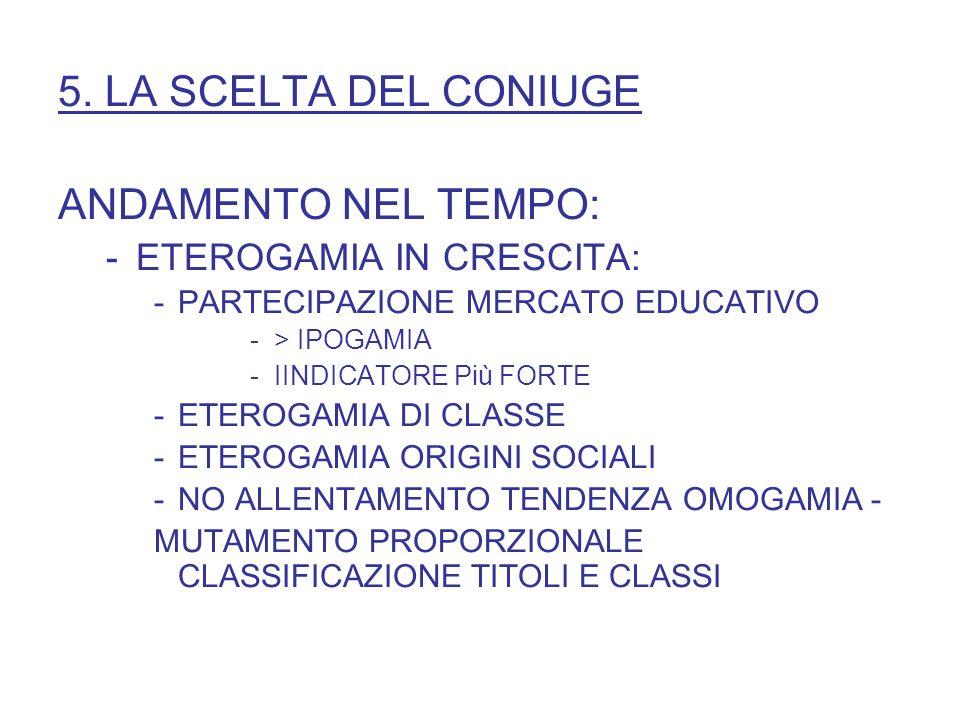 5. LA SCELTA DEL CONIUGE ANDAMENTO NEL TEMPO: -ETEROGAMIA IN CRESCITA: -PARTECIPAZIONE MERCATO EDUCATIVO -> IPOGAMIA -IINDICATORE Più FORTE -ETEROGAMI