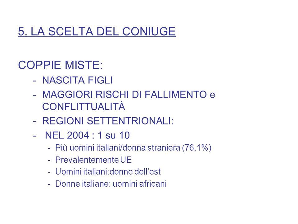 5. LA SCELTA DEL CONIUGE COPPIE MISTE: -NASCITA FIGLI -MAGGIORI RISCHI DI FALLIMENTO e CONFLITTUALITÀ -REGIONI SETTENTRIONALI: - NEL 2004 : 1 su 10 -P