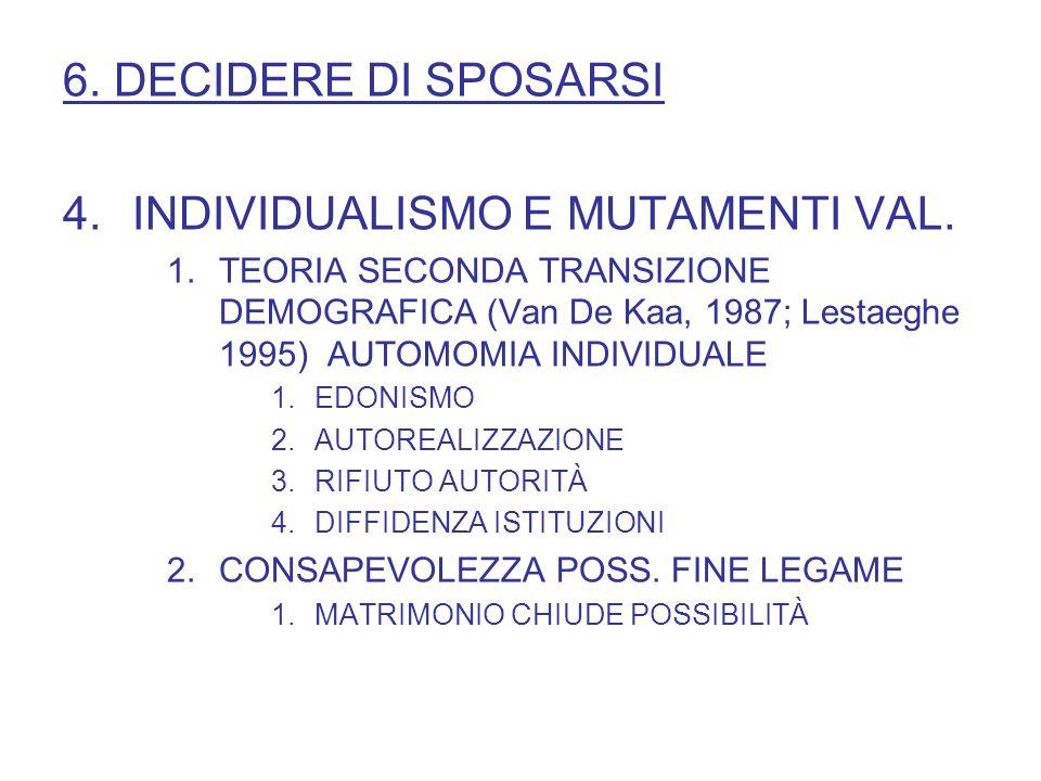 6. DECIDERE DI SPOSARSI 4.INDIVIDUALISMO E MUTAMENTI VAL. 1.TEORIA SECONDA TRANSIZIONE DEMOGRAFICA (Van De Kaa, 1987; Lestaeghe 1995) AUTOMOMIA INDIVI