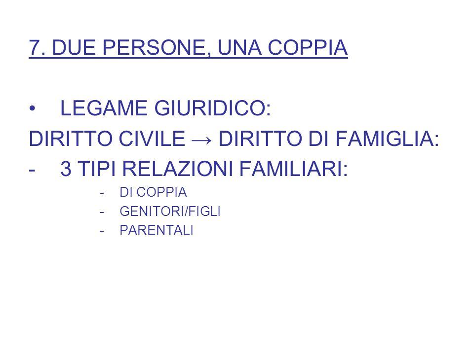 7. DUE PERSONE, UNA COPPIA LEGAME GIURIDICO: DIRITTO CIVILE DIRITTO DI FAMIGLIA: -3 TIPI RELAZIONI FAMILIARI: -DI COPPIA -GENITORI/FIGLI -PARENTALI