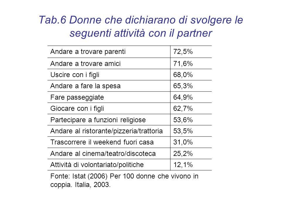 Tab.6 Donne che dichiarano di svolgere le seguenti attività con il partner Andare a trovare parenti72,5% Andare a trovare amici71,6% Uscire con i figl