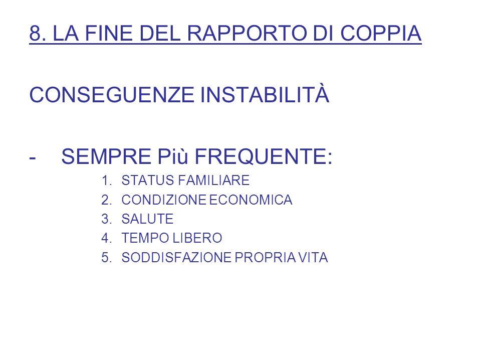8. LA FINE DEL RAPPORTO DI COPPIA CONSEGUENZE INSTABILITÀ -SEMPRE Più FREQUENTE: 1.STATUS FAMILIARE 2.CONDIZIONE ECONOMICA 3.SALUTE 4.TEMPO LIBERO 5.S