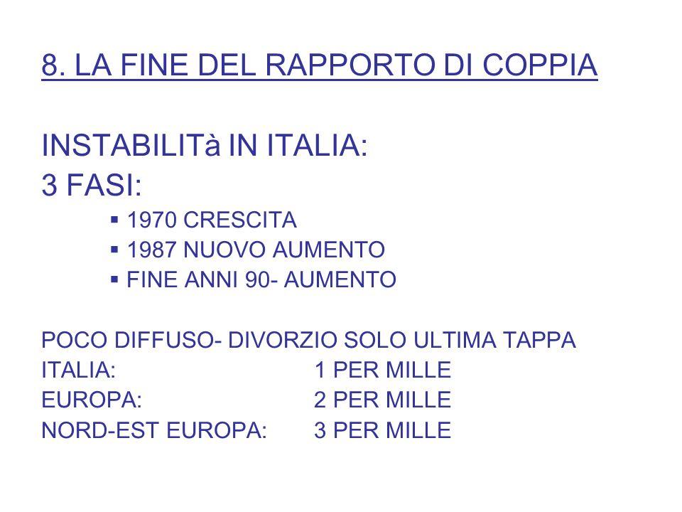 8. LA FINE DEL RAPPORTO DI COPPIA INSTABILITà IN ITALIA: 3 FASI: 1970 CRESCITA 1987 NUOVO AUMENTO FINE ANNI 90- AUMENTO POCO DIFFUSO- DIVORZIO SOLO UL