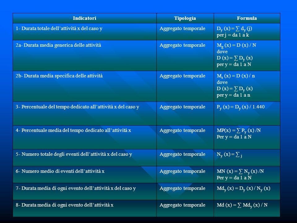 IndicatoriTipologiaFormula 1- Durata totale dellattività x del caso yAggregato temporaleD y (x) = d y (j) per j = da 1 a k 2a- Durata media generica delle attivitàAggregato temporaleM g (x) = D (x) / N dove D (x) = D y (x) per y = da 1 a N 2b- Durata media specifica delle attivitàAggregato temporaleM s (x) = D (x) / n dove D (x) = D y (x) per y = da 1 a n 3- Percentuale del tempo dedicato allattività x del caso yAggregato temporaleP y (x) = D y (x) / 1.440 4- Percentuale media del tempo dedicato allattività xAggregato temporaleMP(x) = P y (x) /N Per y = da 1 a N 5- Numero totale degli eventi dellattività x del caso yAggregato temporaleN y (x) = j 6- Numero medio di eventi dellattività xAggregato temporaleMN (x) = N y (x) /N Per y = da 1 a N 7- Durata media di ogni evento dellattività x del caso yAggregato temporaleMd y (x) = D y (x) / N y (x) 8- Durata media di ogni evento dellattività xAggregato temporaleMd (x) = Md y (x) / N