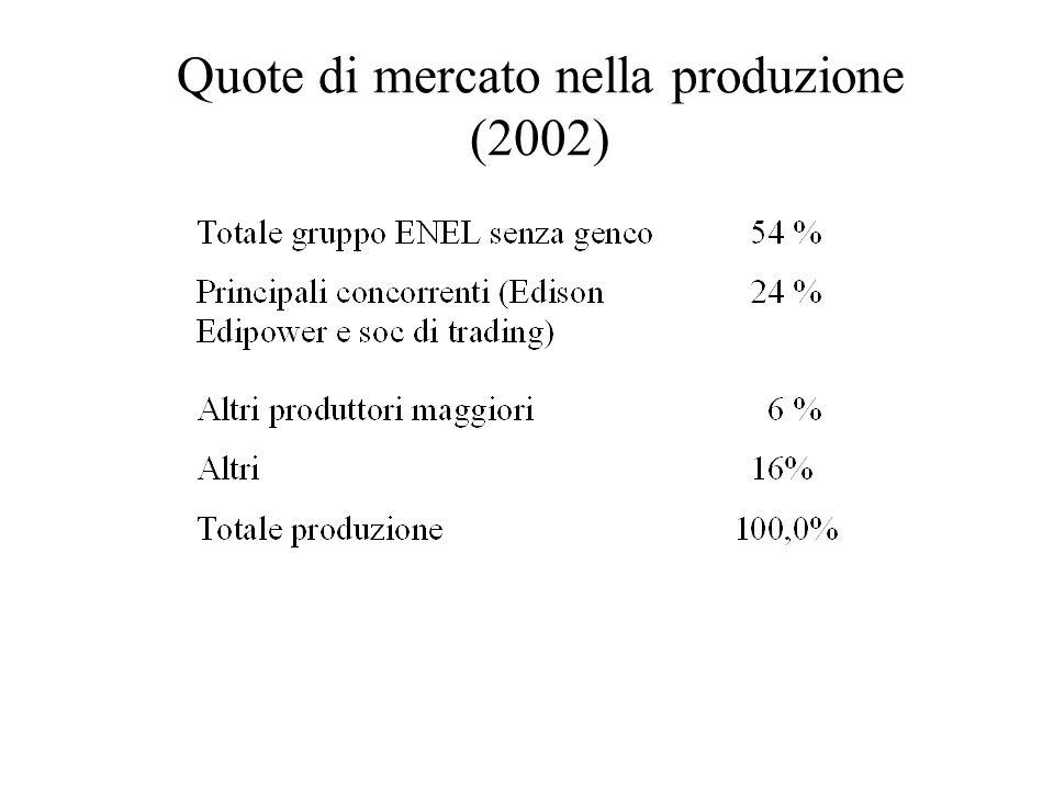 Quote di mercato nella produzione (2002)