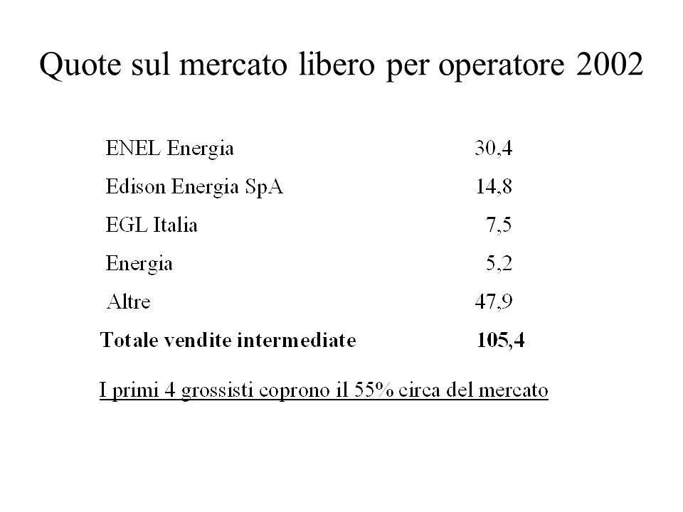 Quote sul mercato libero per operatore 2002
