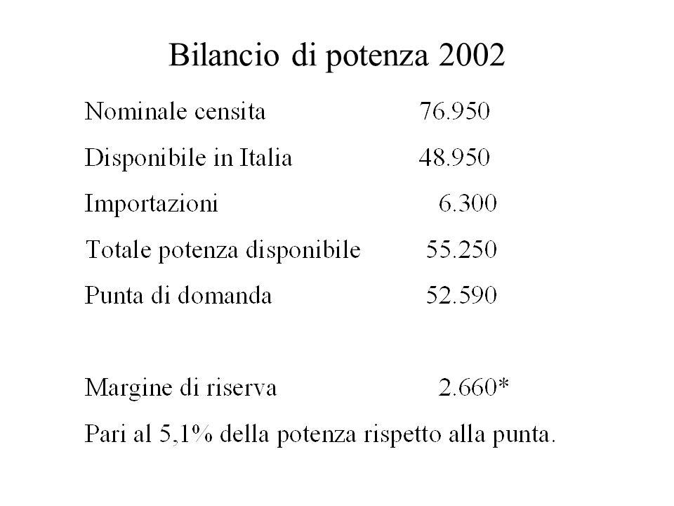 Bilancio di potenza 2002