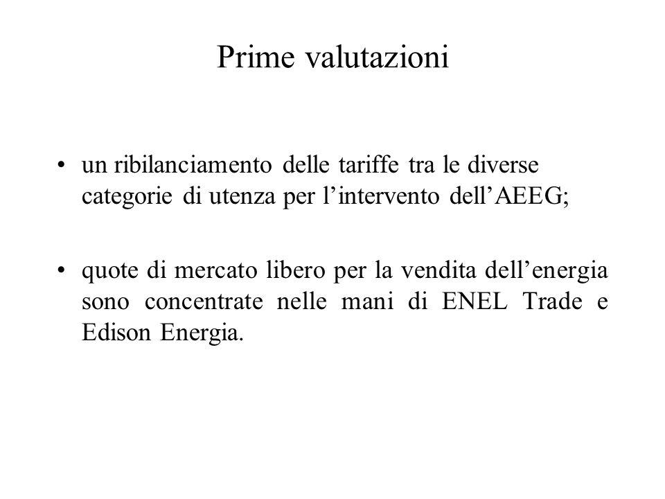 Prime valutazioni un ribilanciamento delle tariffe tra le diverse categorie di utenza per lintervento dellAEEG; quote di mercato libero per la vendita dellenergia sono concentrate nelle mani di ENEL Trade e Edison Energia.