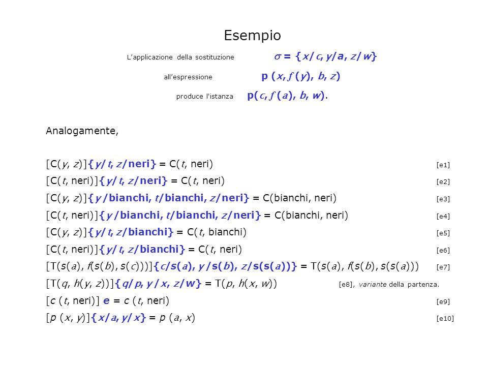 Esempio Lapplicazione della sostituzione = { x / c, y /a, z / w } allespressione p ( x, f ( y ), b, z ) produce l'istanza p( c, f ( a ), b, w ). Analo