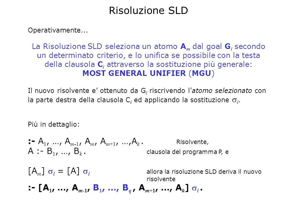 Risoluzione SLD Operativamente... La Risoluzione SLD seleziona un atomo A m dal goal G i secondo un determinato criterio, e lo unifica se possibile co