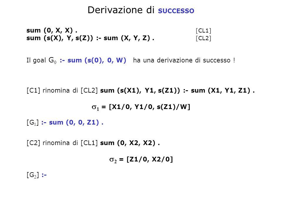 Derivazione di SUCCESSO sum (0, X, X). [CL1] sum (s(X), Y, s(Z)) :- sum (X, Y, Z). [CL2] Il goal G 0 :- sum (s(0), 0, W) ha una derivazione di success