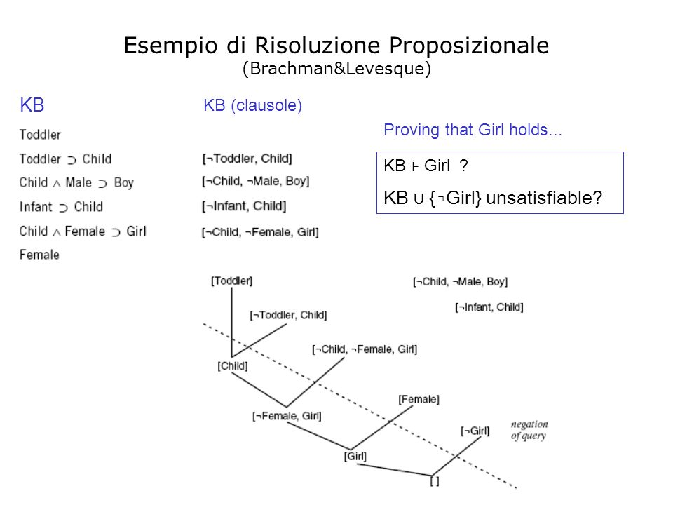 Esempio di Risoluzione Proposizionale (Brachman&Levesque) KB Girl ? KB {Girl} unsatisfiable? KB KB (clausole) Proving that Girl holds...