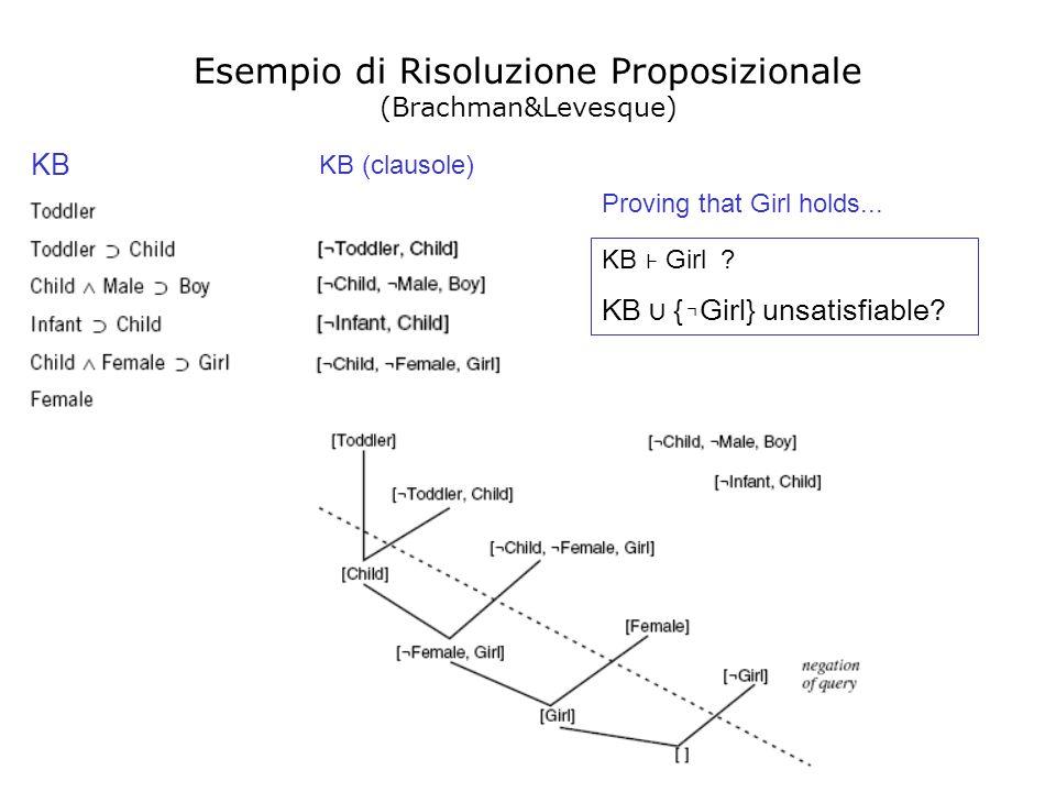 con (( - { }) ( - { })) dove ( )= ( ), è lunificatore più generale per i due letterali Caso predicativo Risoluzione [II] 1.
