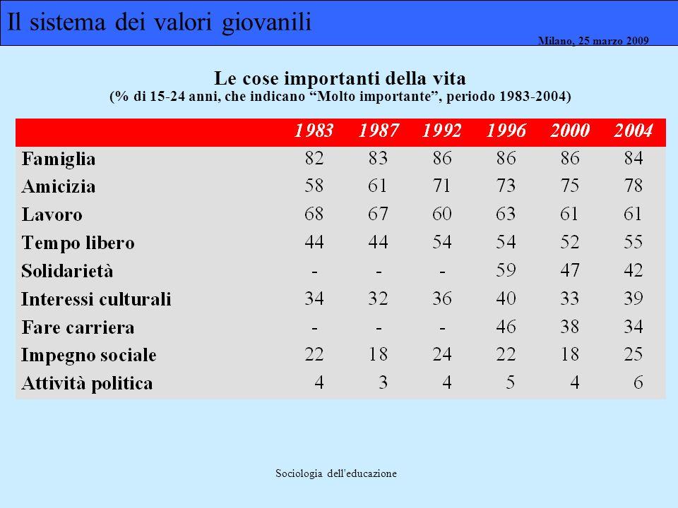 Milano, 26 marzo 2008 Milano, 23 marzo 2009Milano, 25 marzo 2009 Sociologia dell'educazione Le cose importanti della vita (% di 15-24 anni, che indica