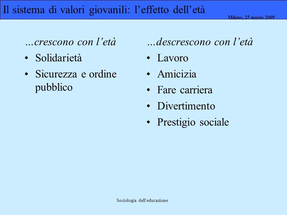 Milano, 26 marzo 2008 Milano, 23 marzo 2009Milano, 25 marzo 2009 Sociologia dell'educazione Il sistema di valori giovanili: leffetto delletà …crescono