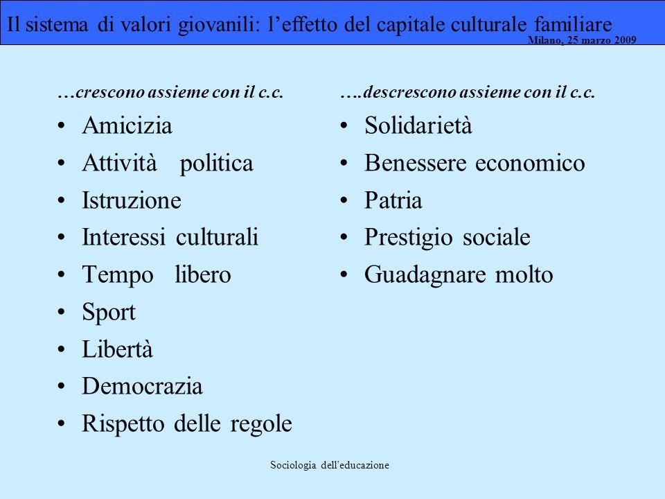 Milano, 26 marzo 2008 Milano, 23 marzo 2009Milano, 25 marzo 2009 Sociologia dell'educazione Il sistema di valori giovanili: leffetto del capitale cult