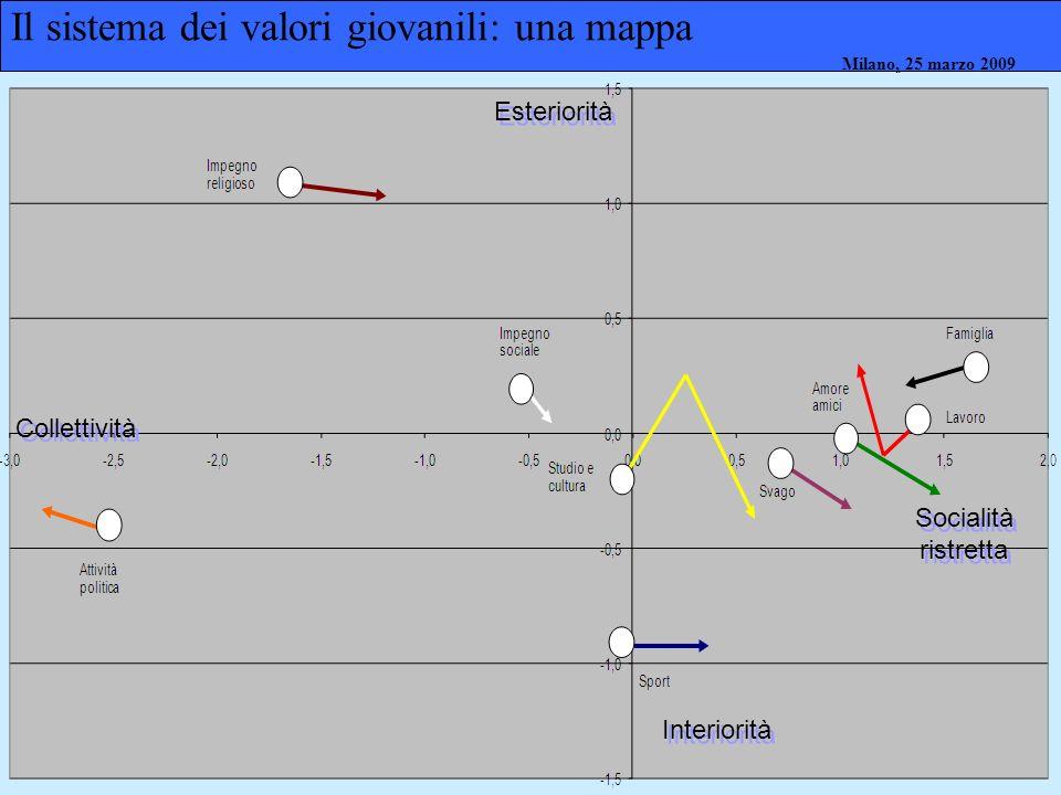 Milano, 26 marzo 2008 Milano, 23 marzo 2009Milano, 25 marzo 2009 Sociologia dell'educazione Il sistema dei valori giovanili: una mappa Esteriorità Int
